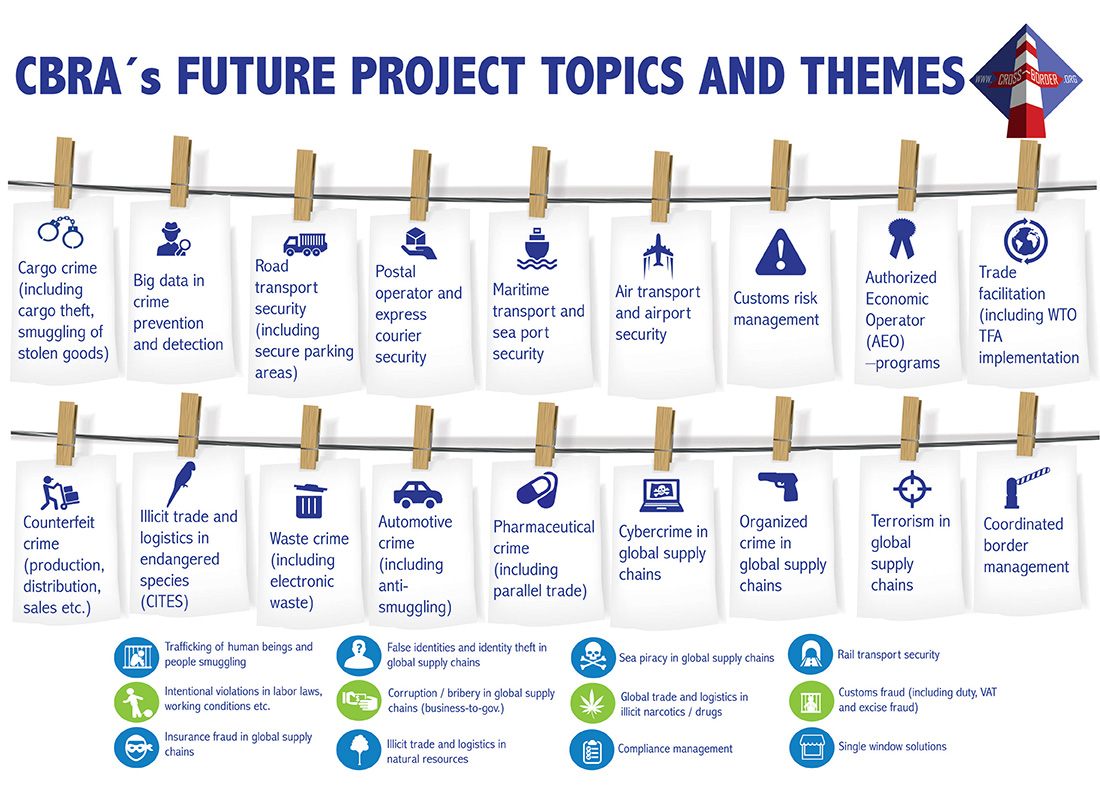 Projects future topics – Cross-border Research Association
